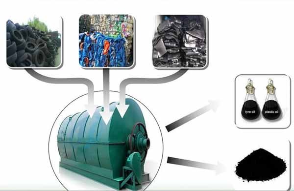 Waste plastic and tire pyrolysis machine safety concern solutions